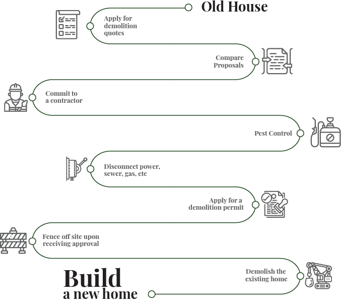 Process for building new house